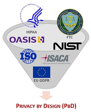 2017-spbd-privacy-by-design-oasis-fipp-hipaa-ftc-nist-iso-isaca-gdpr.jpg