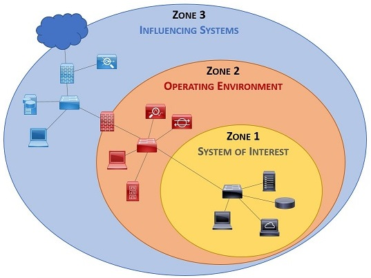 2017-spbd-secure-engineering-scoping-system-of-interest-operating-environment-influencing-systems-v2.jpg
