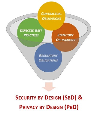 2017-spbd-security-by-design-sbd-privacy-by-design-pbd-understanding-reasonable-expectations.jpg