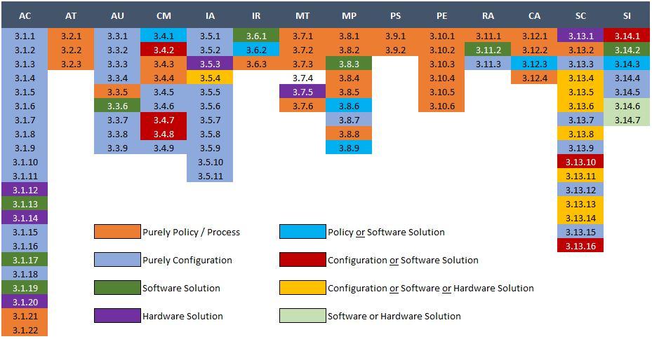 NIST Compliance Bundle - Nist 800 171 template