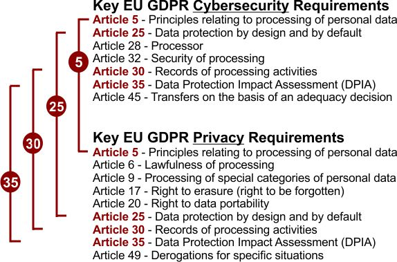 2018.3-eu-gdpr-key-articles.jpg