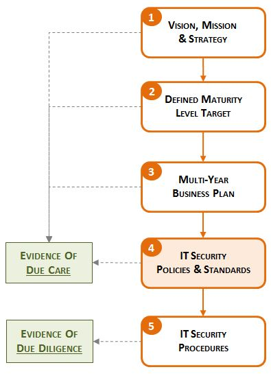 cybersecurity-program-development-business-planning-security-due-care-due-diligence.jpg
