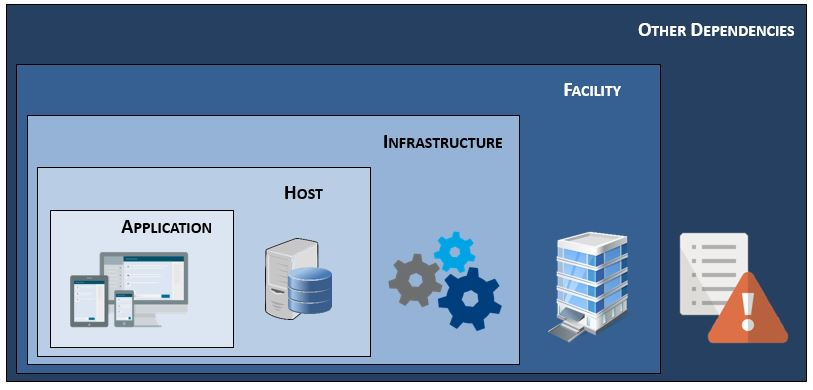 cybersecurity-risk-assessment-asset-application-infrastructure-facility.jpg
