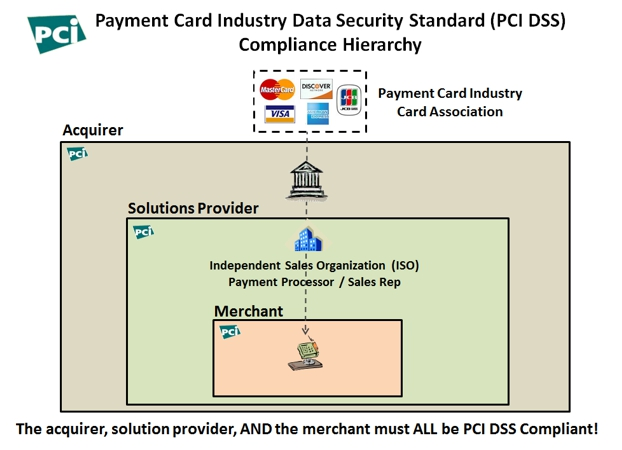 diagram-pcidss-compliance-heirarchy.jpg