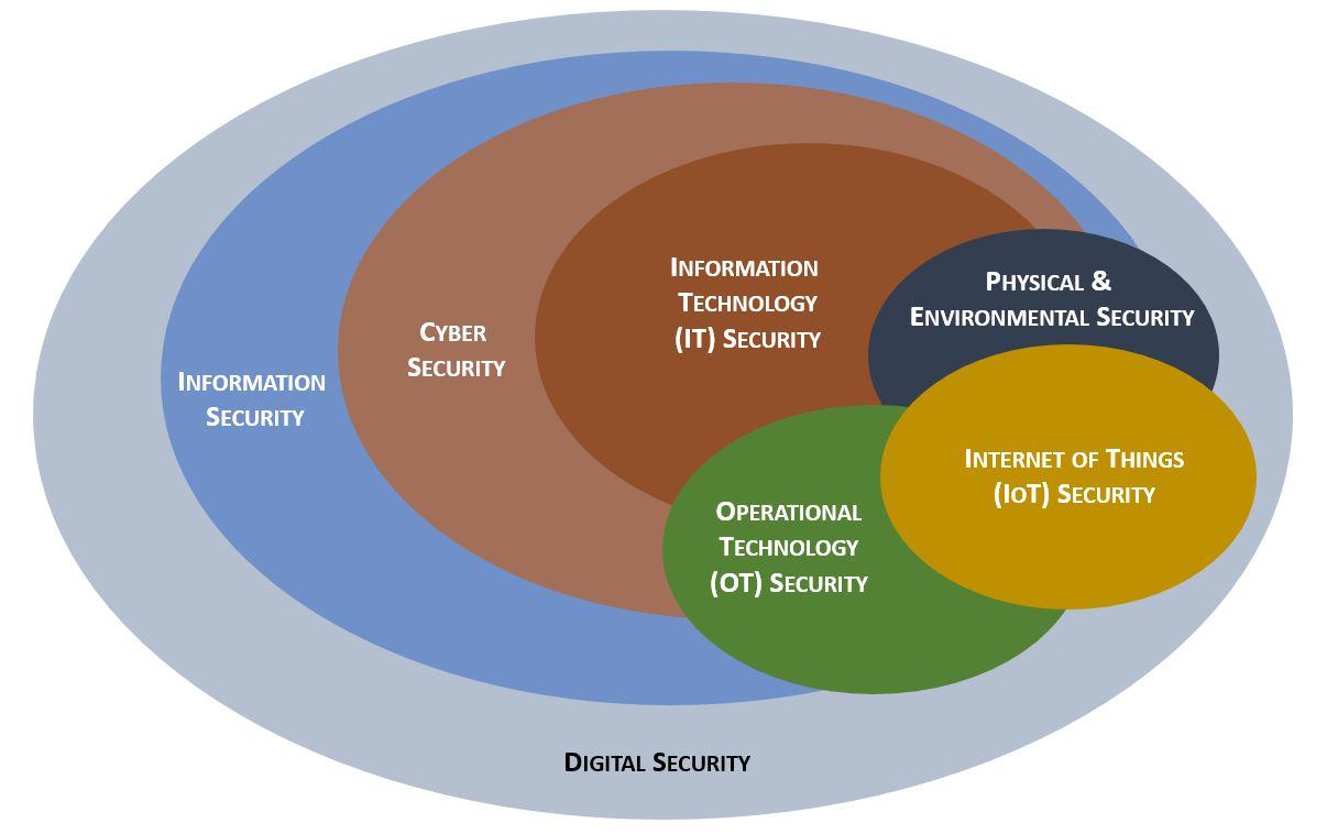 digital-security-model.jpg