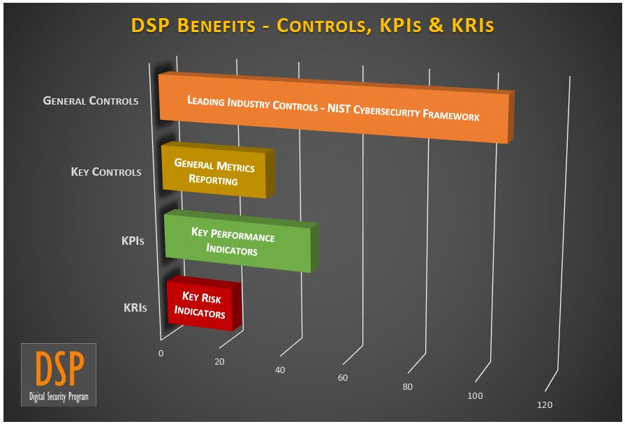 digital-security-program-cybersecurity-key-controls-kpi-kri-examples.jpg