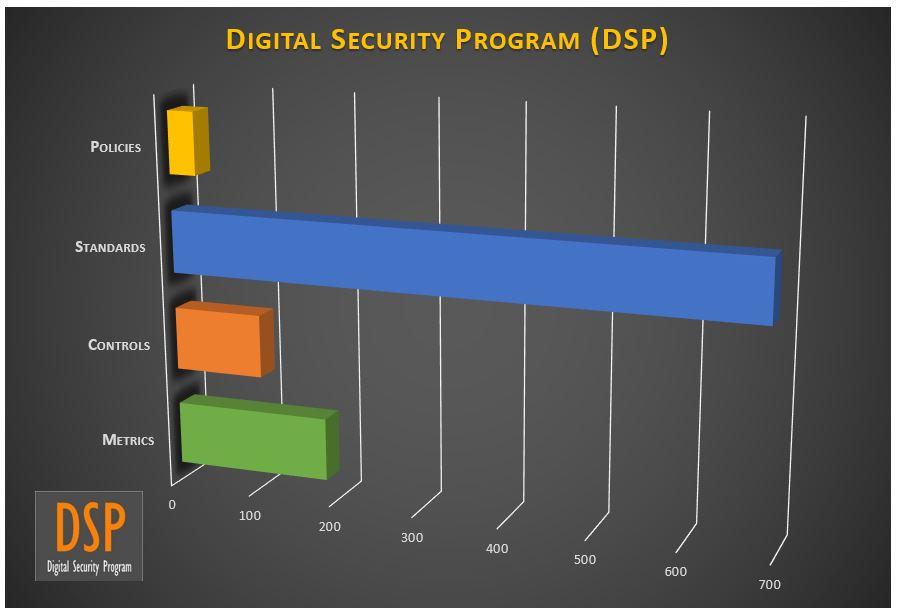 digital-security-program-cybersecurity-policies-standards-controls-metrics.jpg