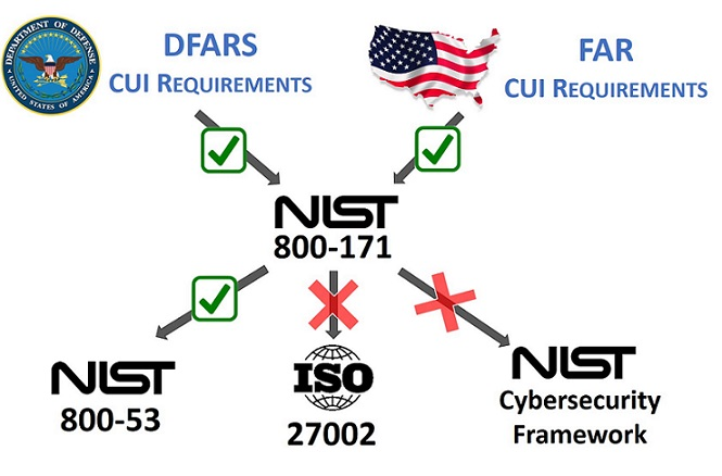 far-2018.2-cybersecurity-requirements-nist-800-171.jpg