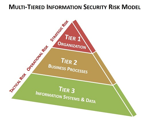 graphic-information-security-risk-management-policy.jpg