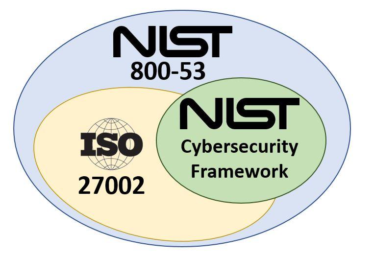 nist-cybersecurity-framework-vs-iso-27002-vs-nist-800-53-vs-nist-800-171-vs-dfars-vs-far.jpg