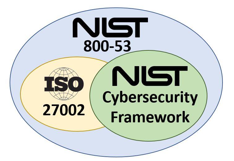 nist-cybersecurity-framework-vs-iso-27002-vs-nist-800-53-vs-nist-800-171.jpg