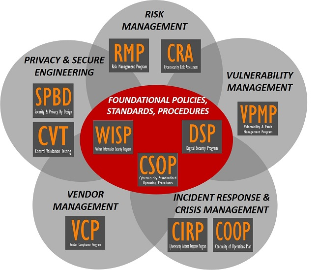 product-selection-2018.2-cybersecurity-policies-standards-procedures-controls.jpg