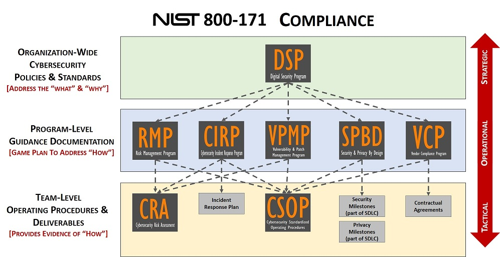 product-selection-nist-800-171-dsp-2018.3.jpg