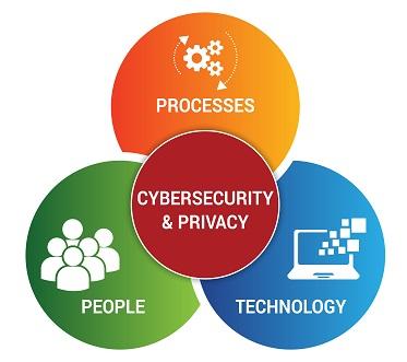 scf-2018.1-secure-engineering-people-processes-technology.jpg